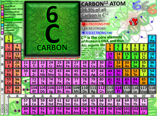 carbon-12-atom-6-protons-6-neutrons-6-electrons-666-element-of-organic-life-and-dna